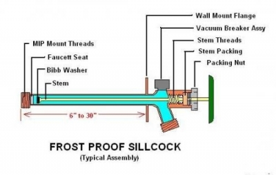 Make Sure That Your Frost Proof Faucet Is Pitched Down So The Water Inside Valve Can Drain Out